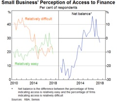Small business perception of access to finance