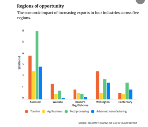 New Zealand's regions of opportunity